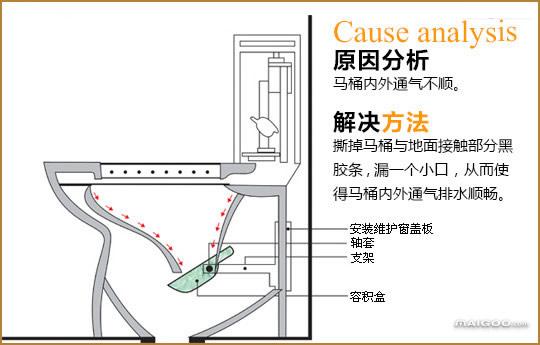 马桶结构图详解 马桶内部结构图 马桶堵了怎么通